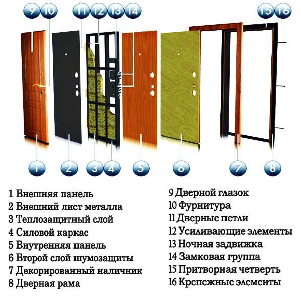 Такой тип дверного полотна и